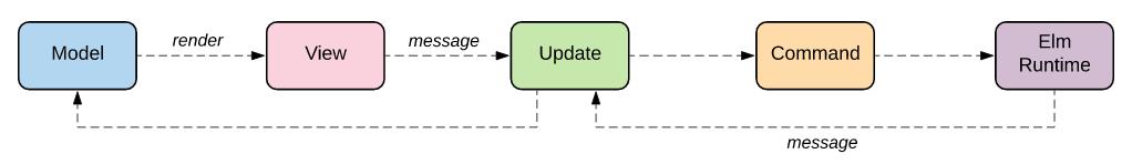 Elm architecture diagram