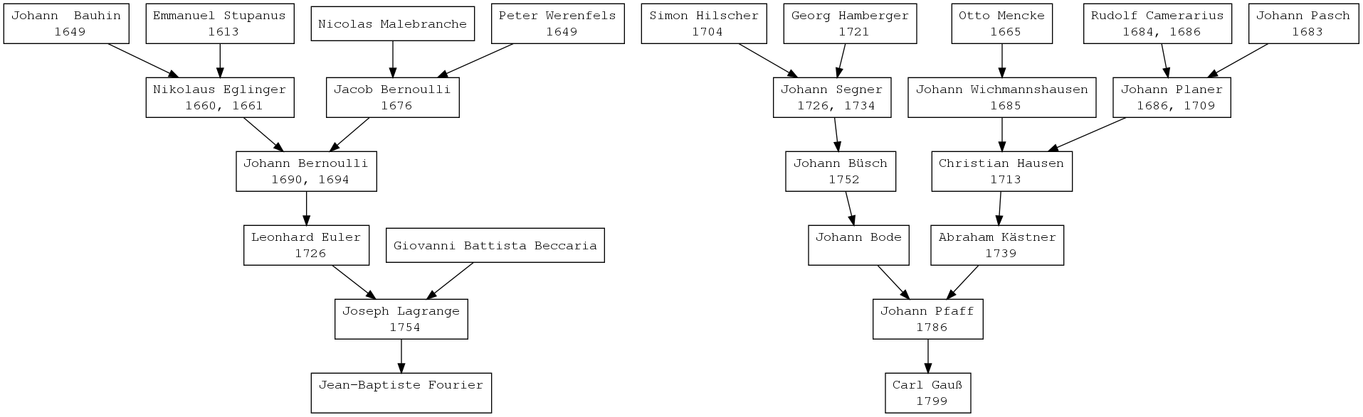 Genealogical trees of Gauss and Fourier