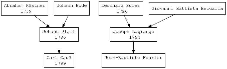 A small genealogical tree of Gauss and Fourier.